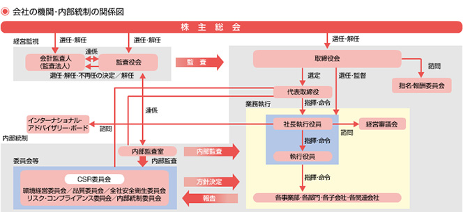 Diagram of the Company′s Organizations and Internal Control System